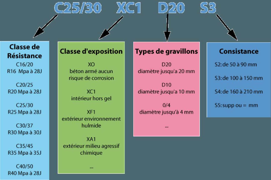 norme nf en 206-1